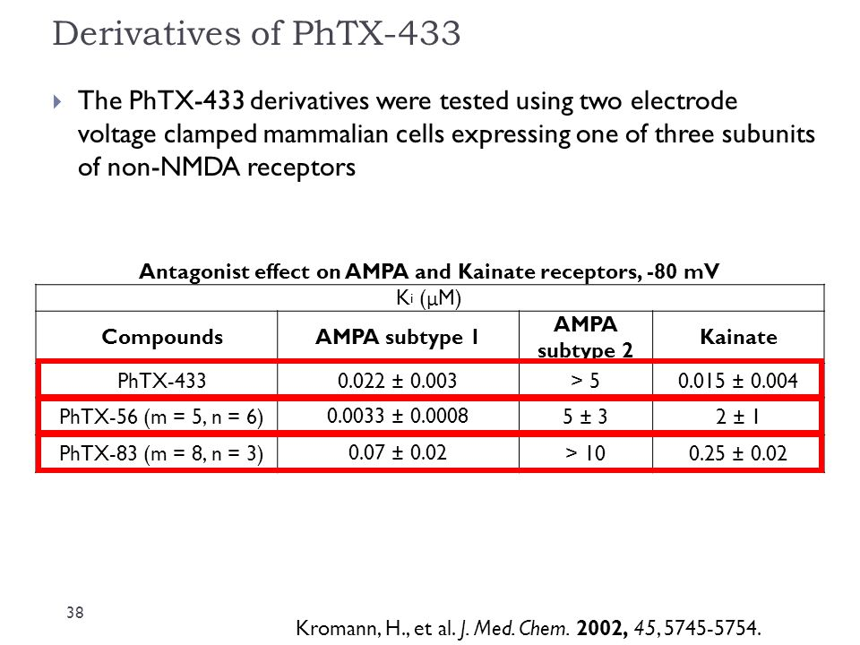 Antagonist effect on AMPA and Kainate receptors, -80 mV
