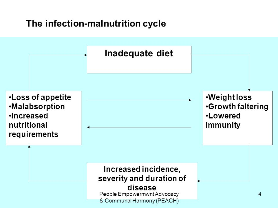 Increased incidence, severity and duration of disease