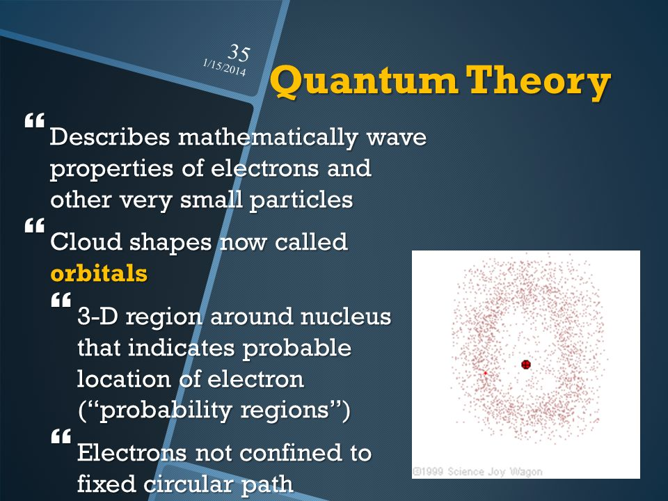 Quantum Theory 3/25/2017. Describes mathematically wave properties of electrons and other very small particles.