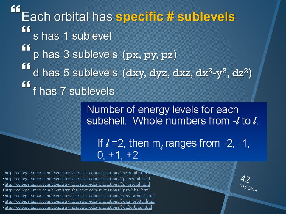 Each orbital has specific # sublevels