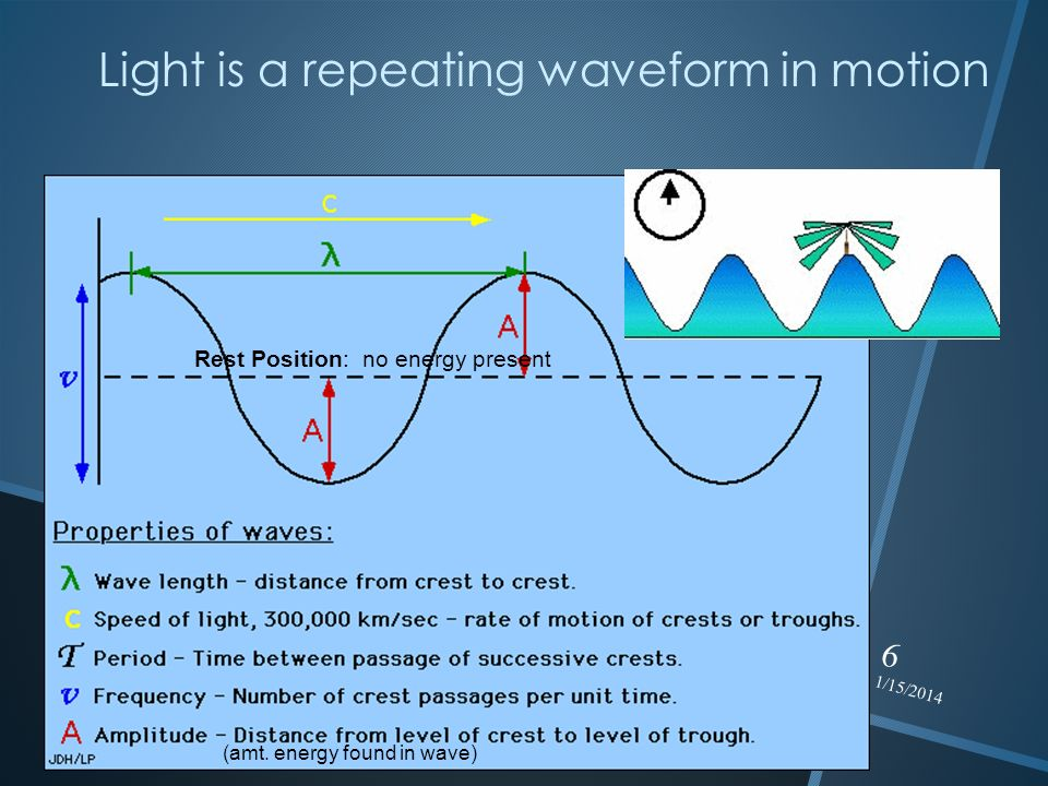 Light is a repeating waveform in motion