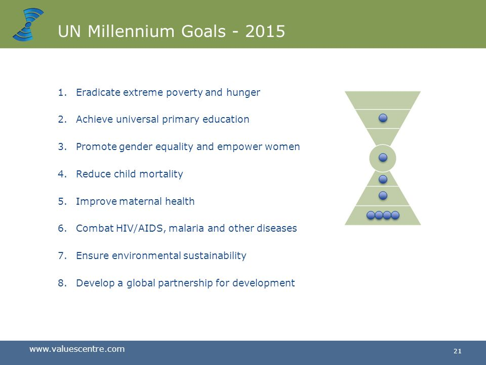 UN Millennium Goals Eradicate extreme poverty and hunger