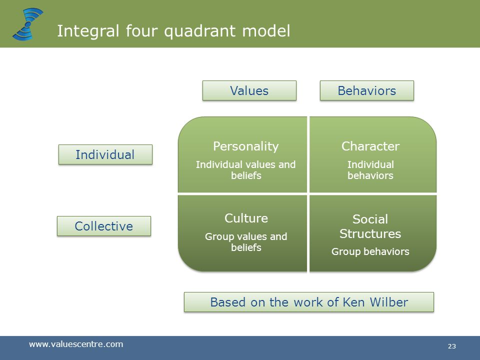 Integral four quadrant model