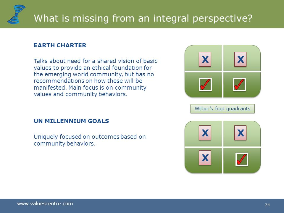 What is missing from an integral perspective
