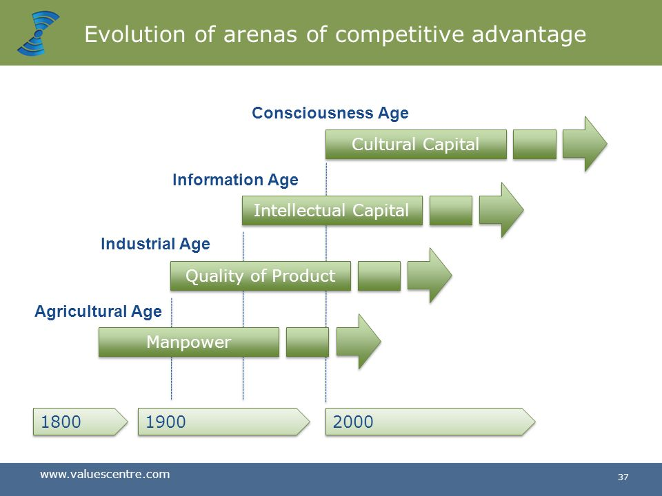Evolution of arenas of competitive advantage