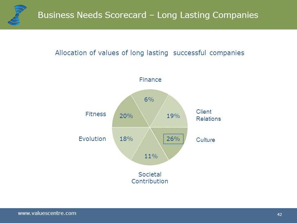 Business Needs Scorecard – Long Lasting Companies