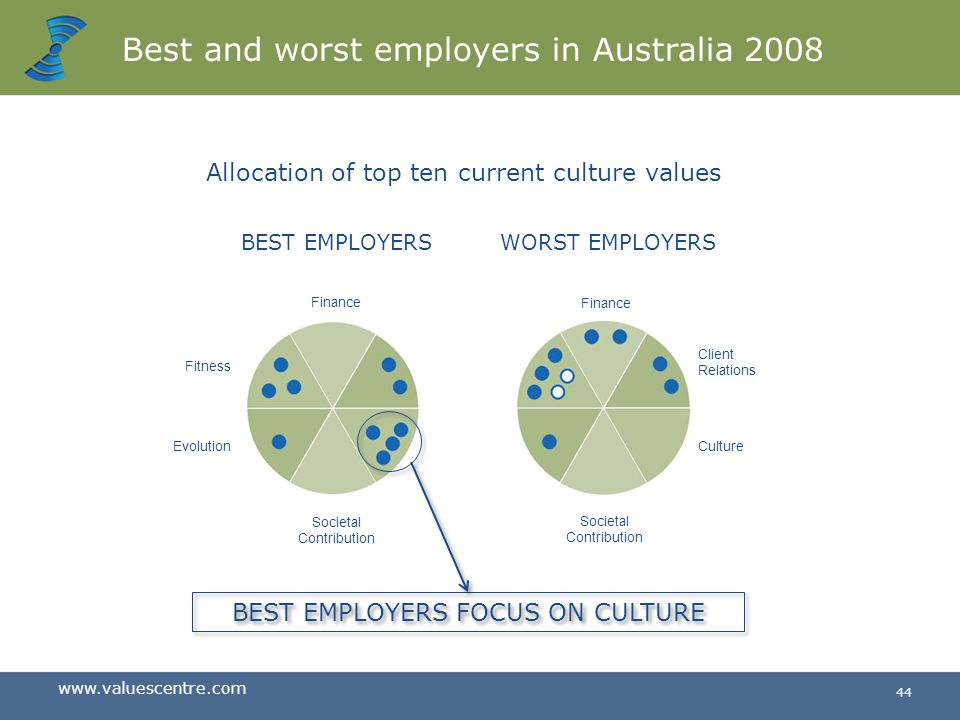 Best and worst employers in Australia 2008