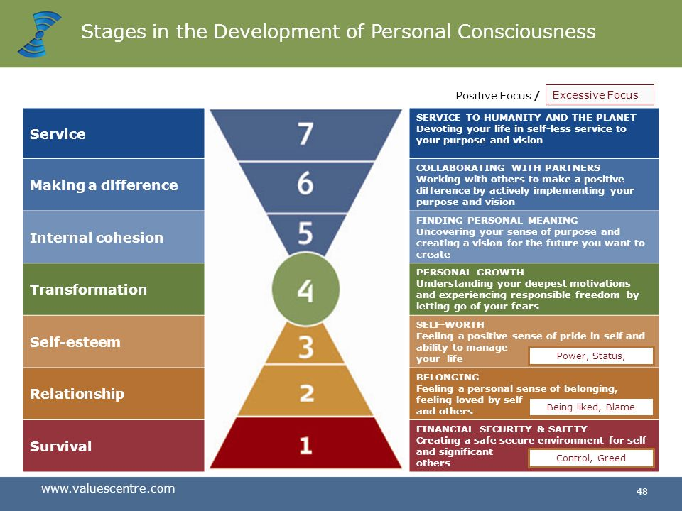 Stages in the Development of Personal Consciousness