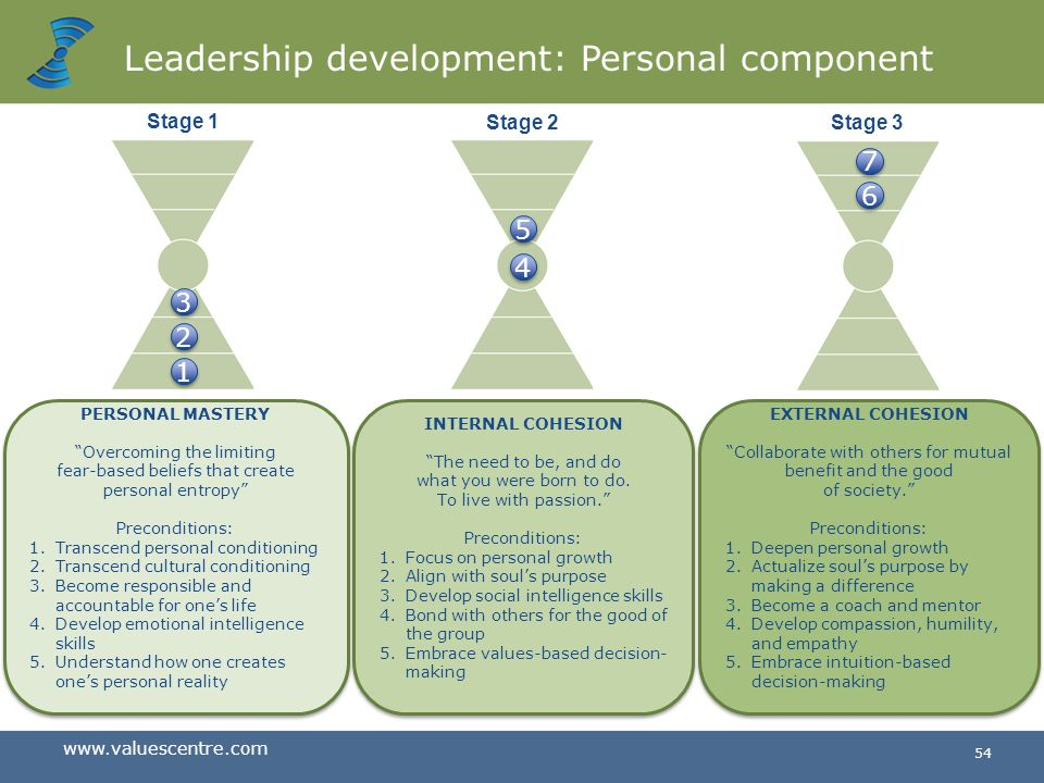 Leadership development: Personal component