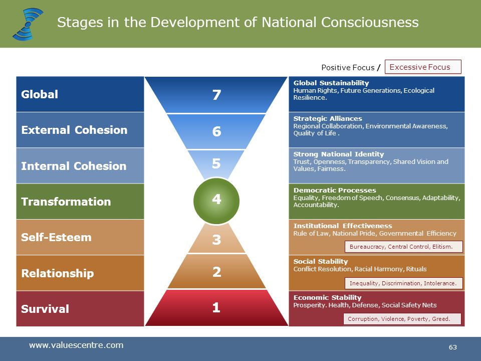 Stages in the Development of National Consciousness