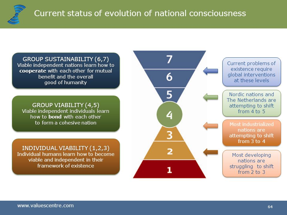 Current status of evolution of national consciousness