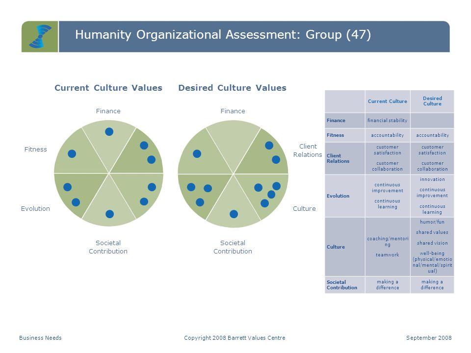 Current Culture Values Desired Culture Values