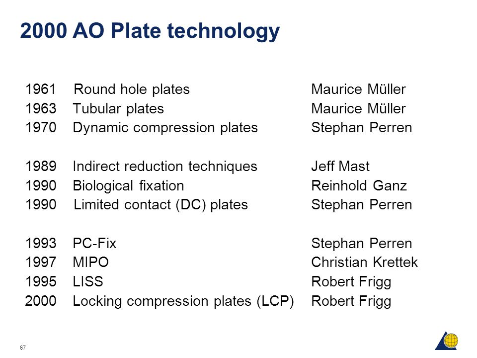 2000 AO Plate technology Round hole plates Maurice Müller