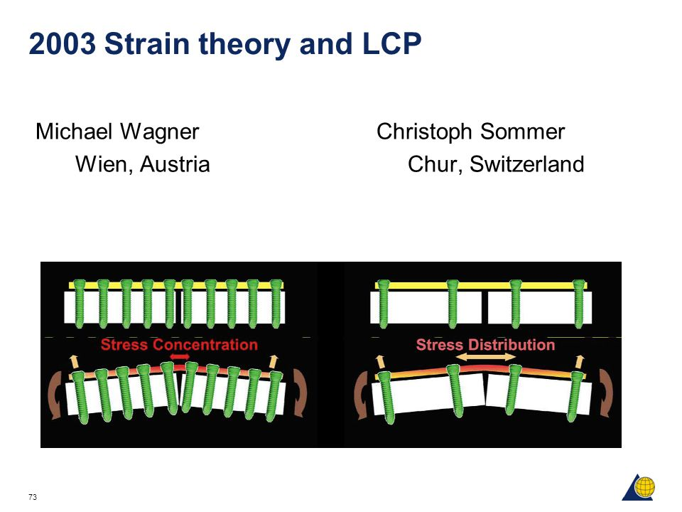 2003 Strain theory and LCP Michael Wagner Christoph Sommer