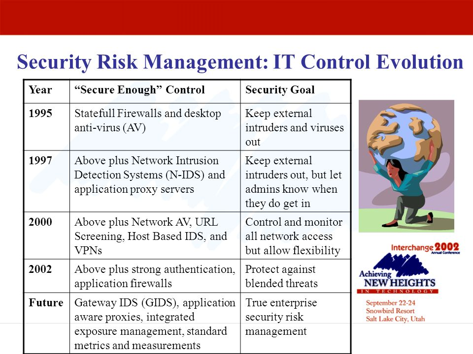 Security Risk Management: IT Control Evolution