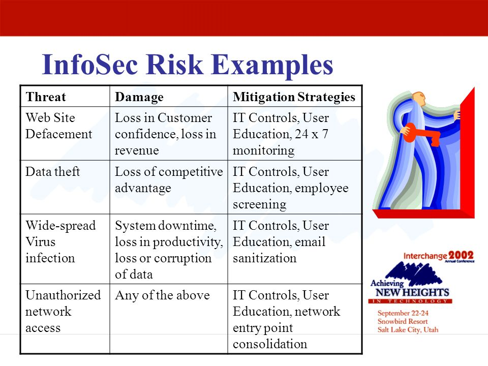 InfoSec Risk Examples Threat Damage Mitigation Strategies
