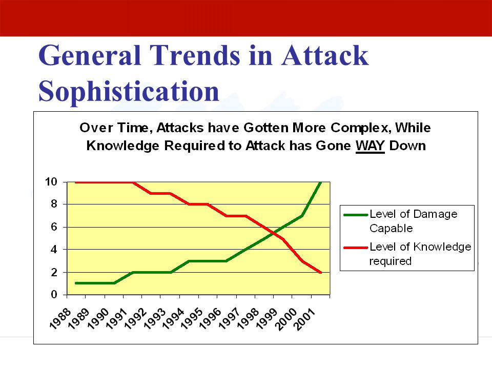 General Trends in Attack Sophistication