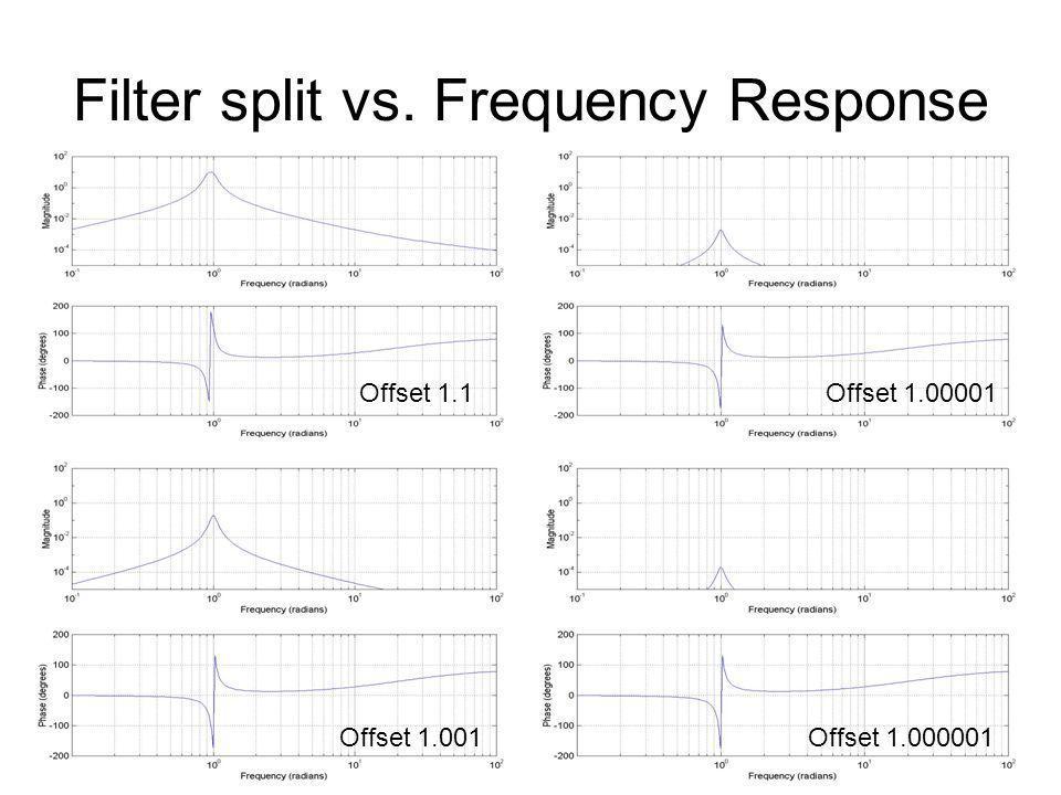 Filter split vs. Frequency Response