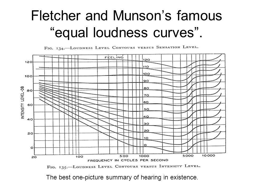 Fletcher and Munson's famous equal loudness curves .