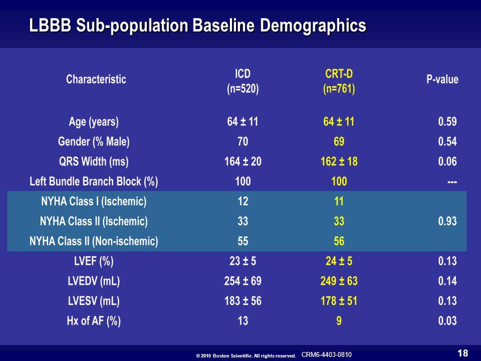 LBBB Sub-population Baseline Demographics