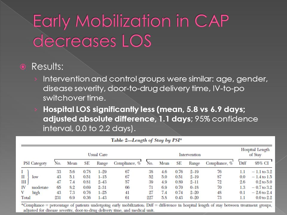 Early Mobilization in CAP decreases LOS