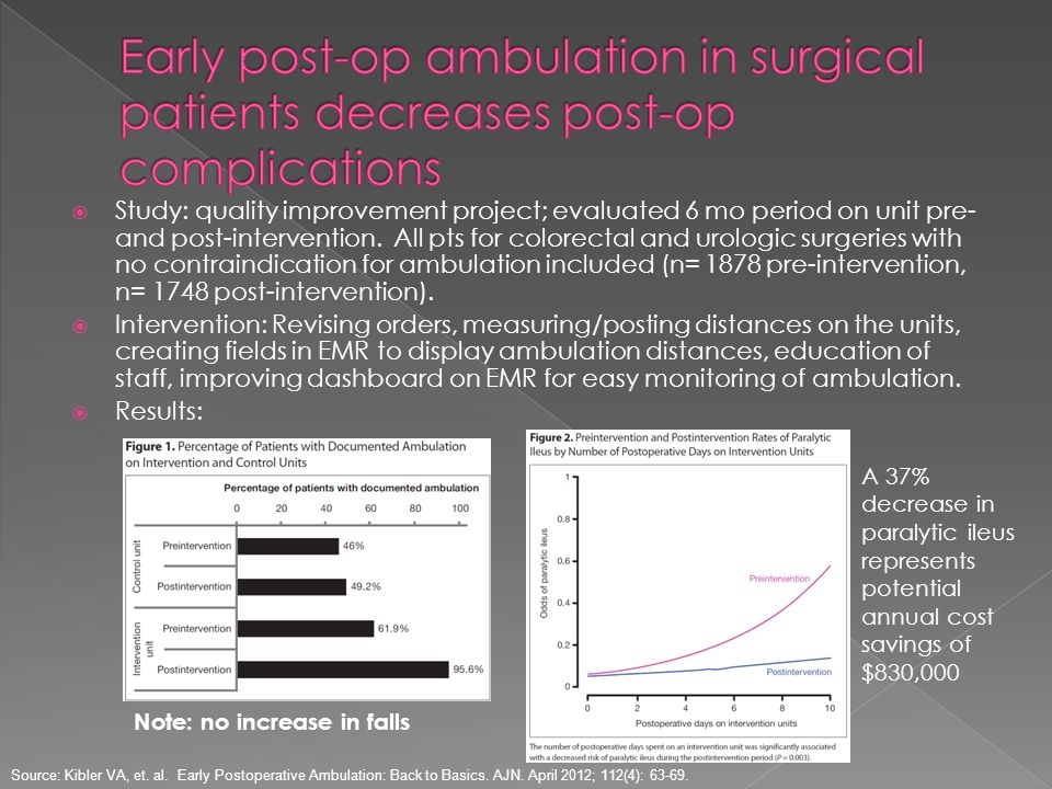 Early post-op ambulation in surgical patients decreases post-op complications