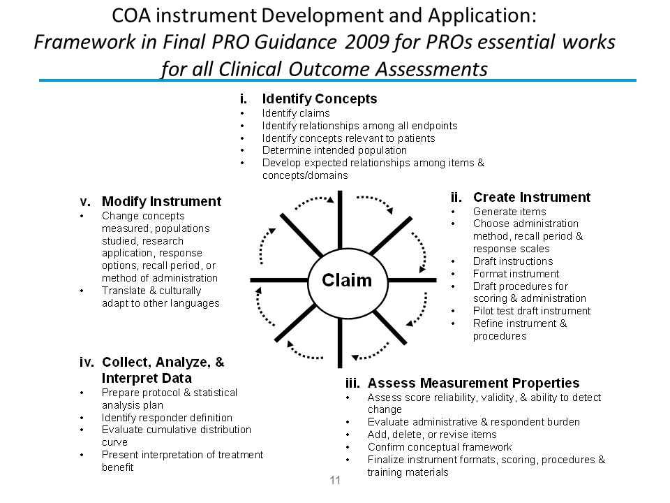 COA instrument Development and Application: Framework in Final PRO Guidance 2009 for PROs essential works for all Clinical Outcome Assessments