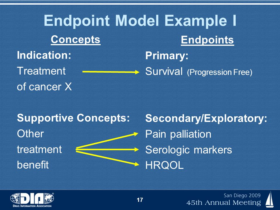 Endpoint Model Example I