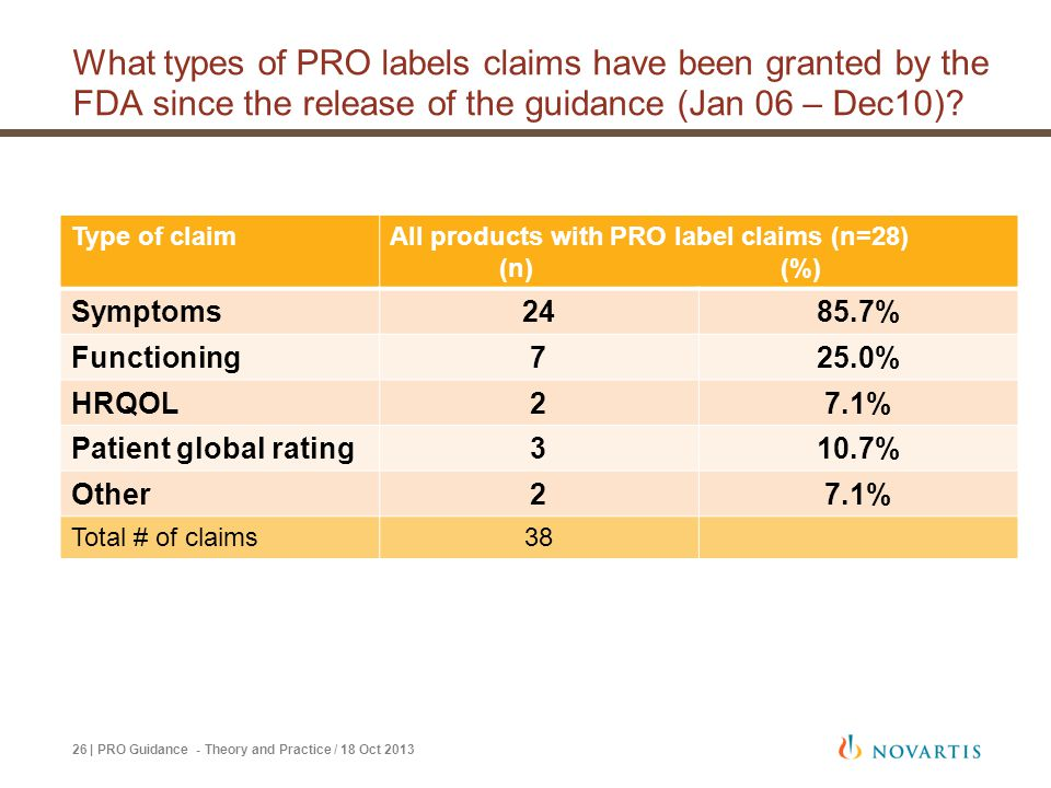 What types of PRO labels claims have been granted by the FDA since the release of the guidance (Jan 06 – Dec10)