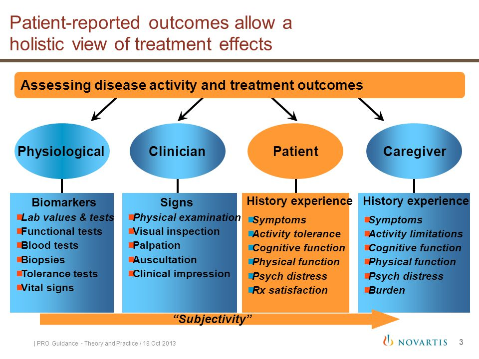 Patient-reported outcomes allow a holistic view of treatment effects