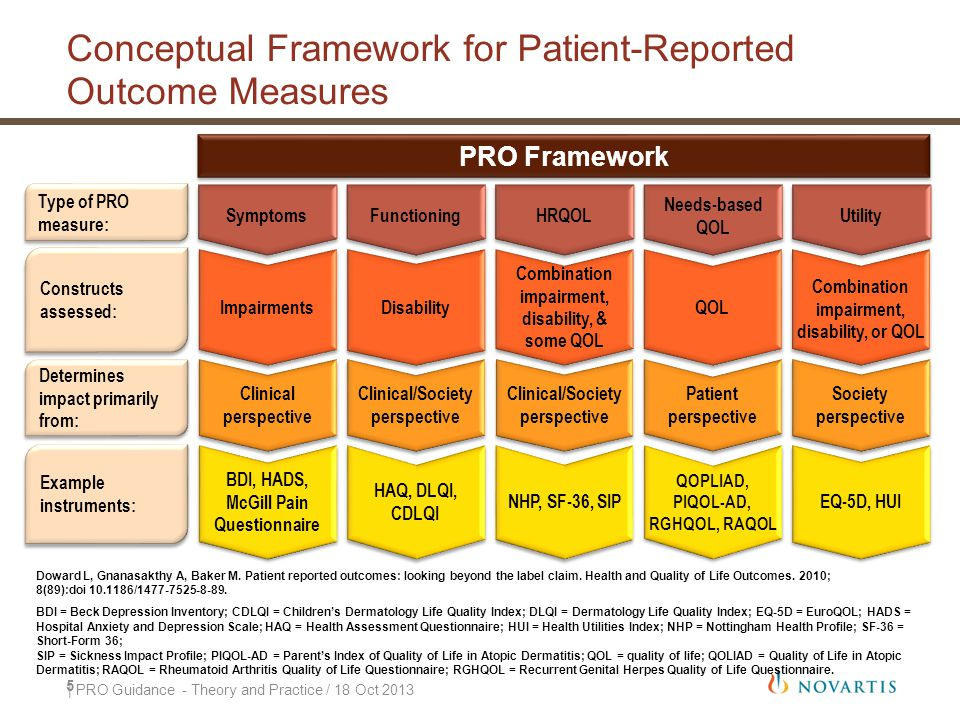Conceptual Framework for Patient-Reported Outcome Measures