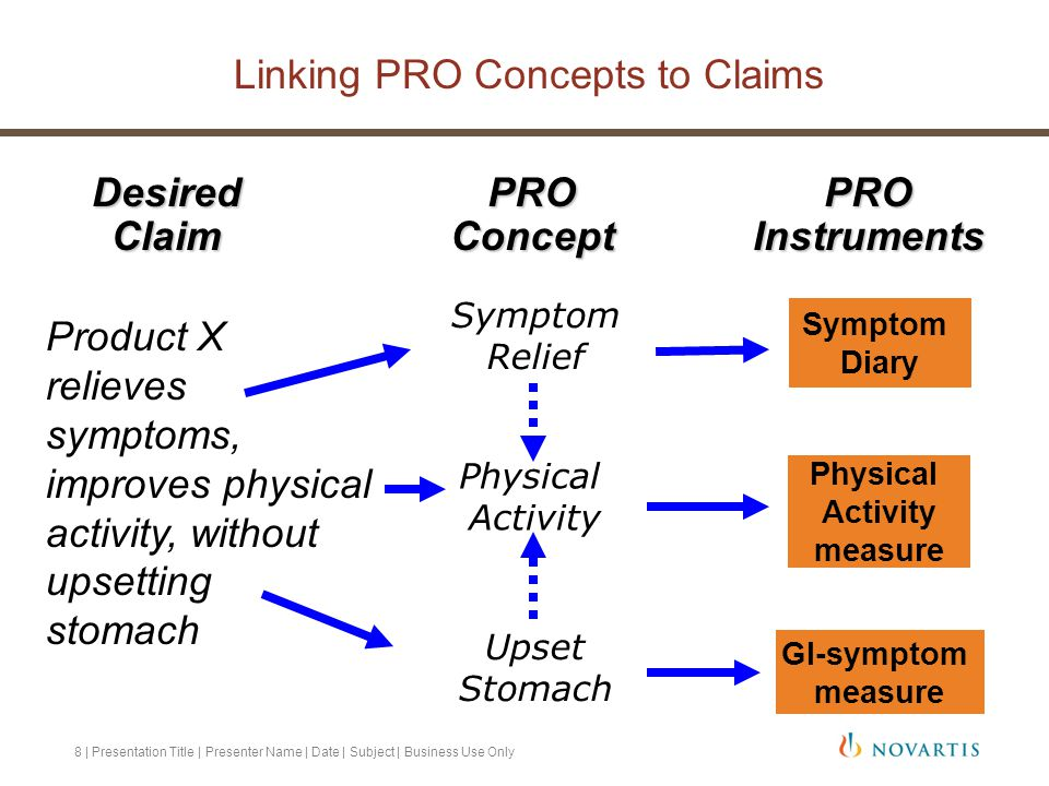 Linking PRO Concepts to Claims