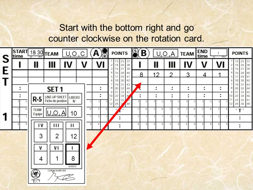 Start with the bottom right and go counter clockwise on the rotation card.