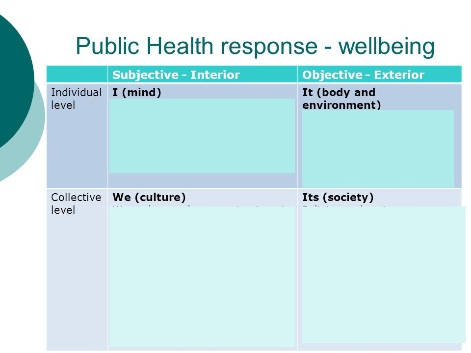 Public Health response - wellbeing