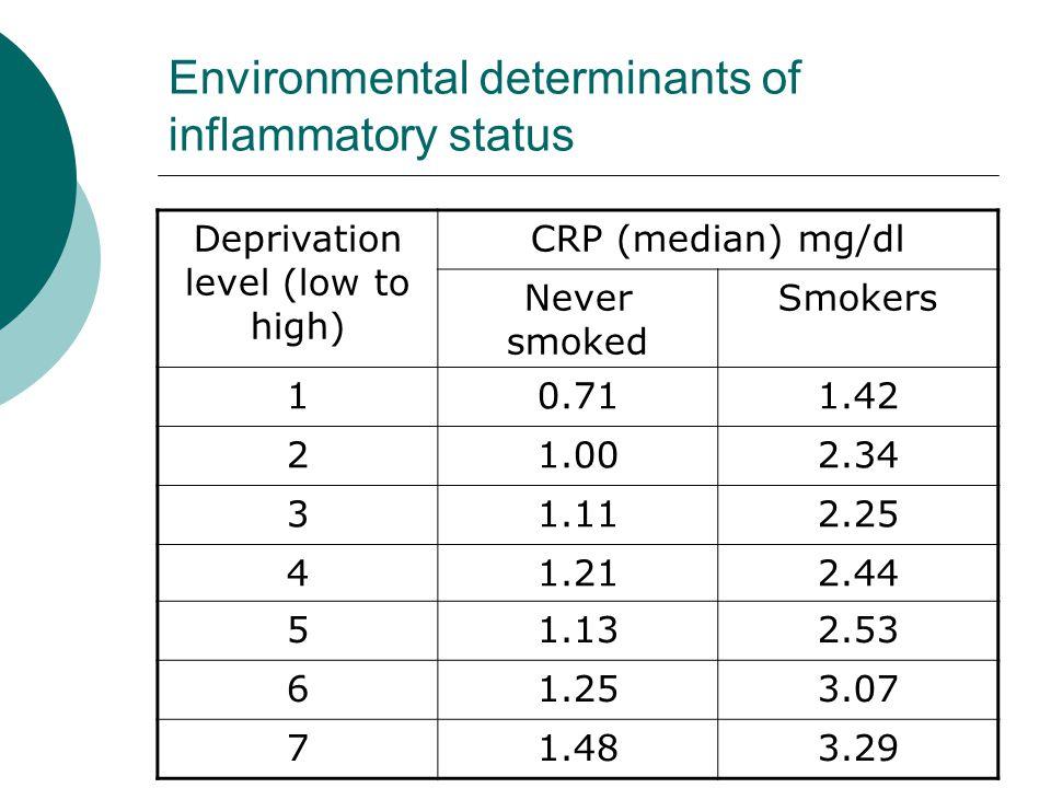 Environmental determinants of inflammatory status
