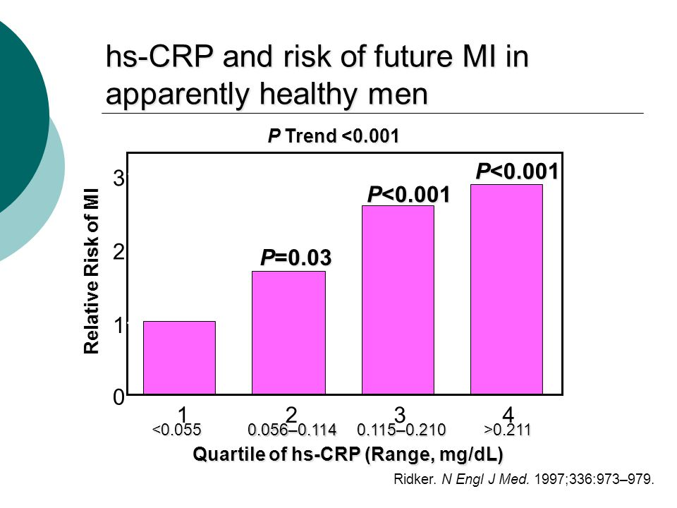 hs-CRP and risk of future MI in apparently healthy men