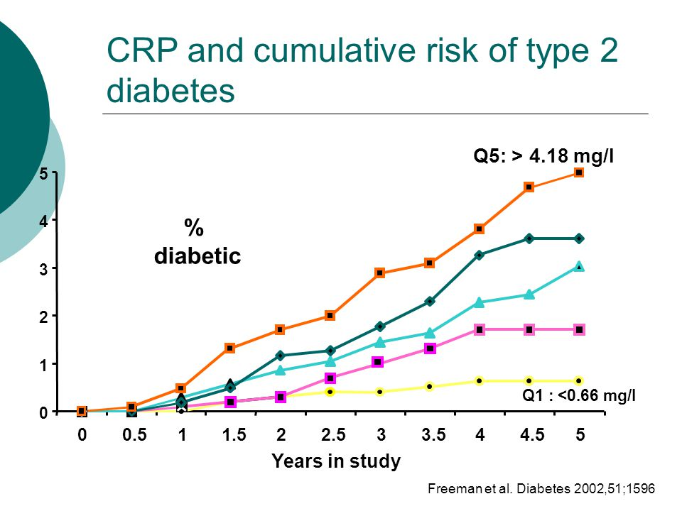 Freeman et al. Diabetes 2002,51;1596