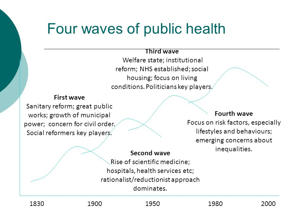 Four waves of public health