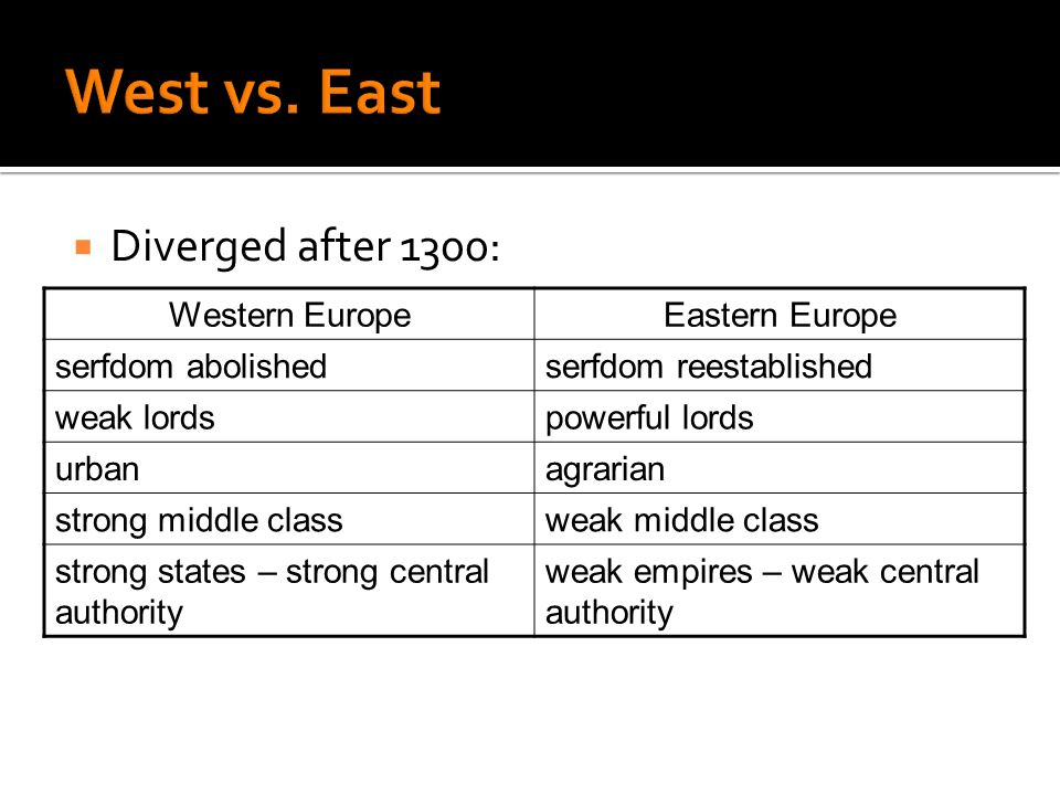 West vs. East Diverged after 1300: Western Europe Eastern Europe