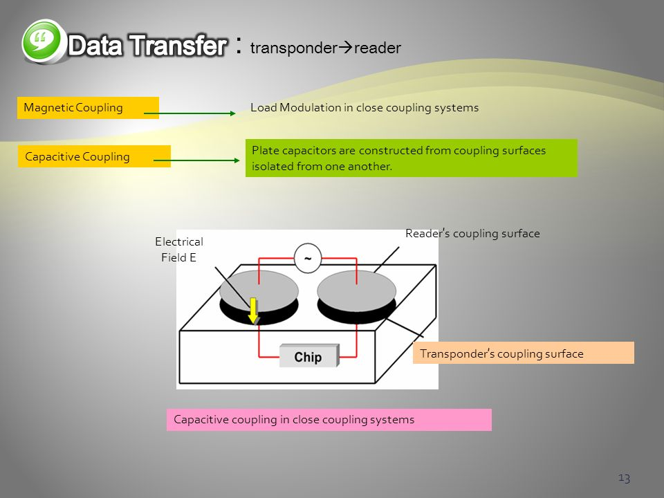 : transponderreader Data Transfer Magnetic Coupling