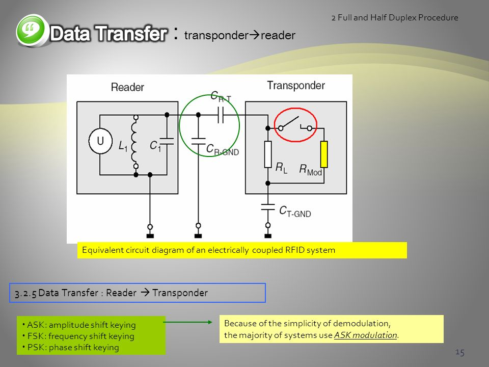 : transponderreader Data Transfer