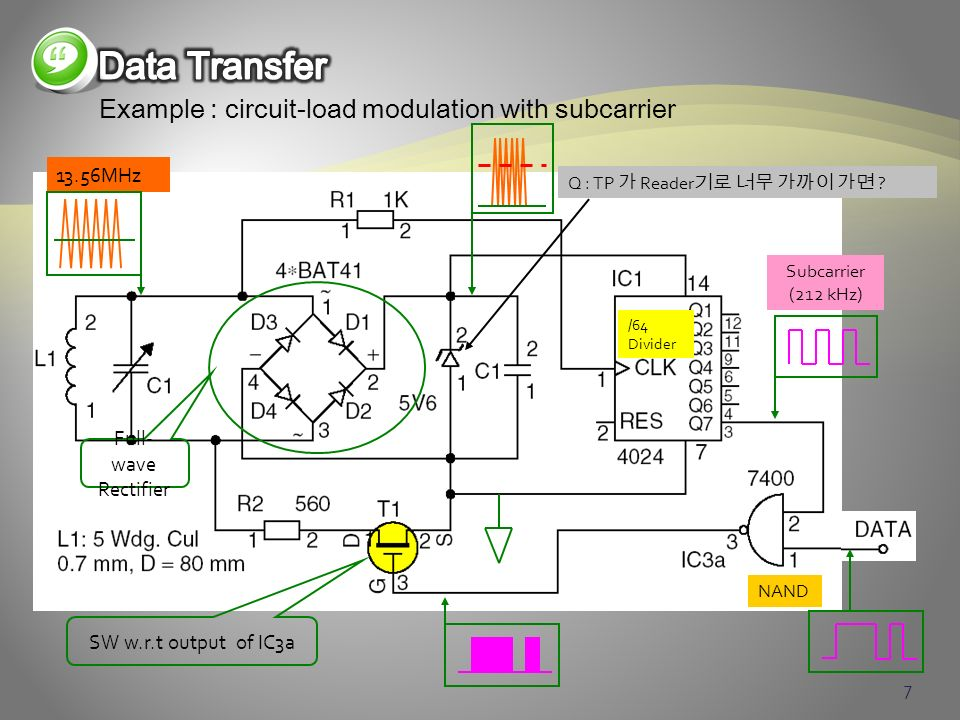 Data Transfer Example : circuit-load modulation with subcarrier