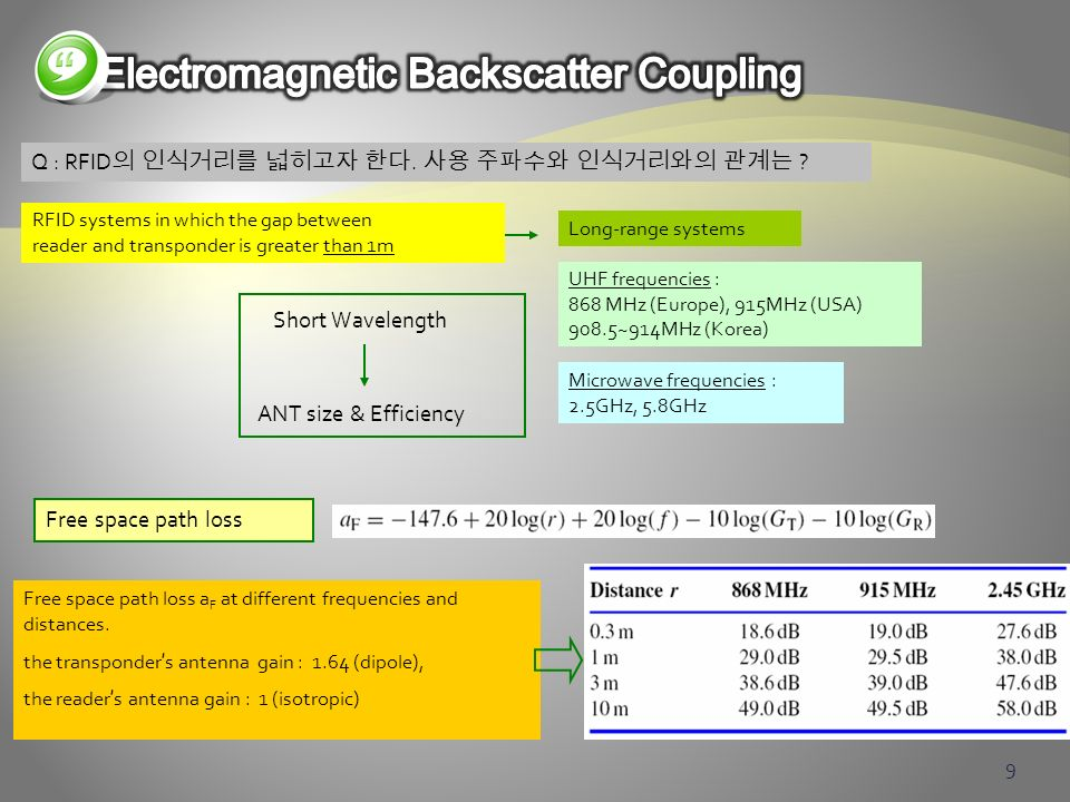 Electromagnetic Backscatter Coupling