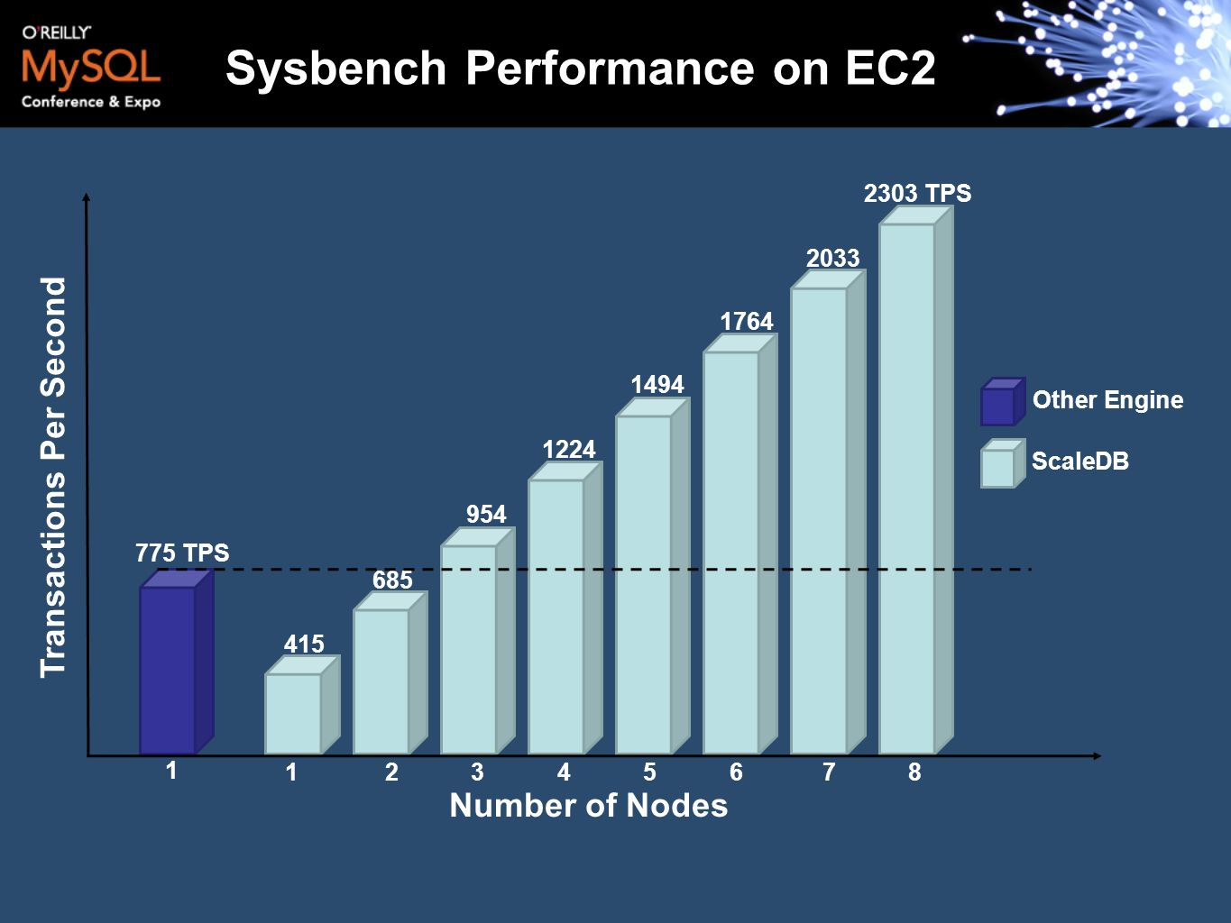 Sysbench Performance on EC2