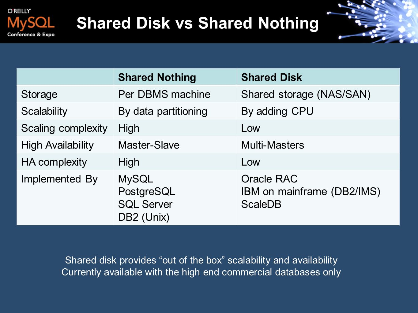 Shared Disk vs Shared Nothing