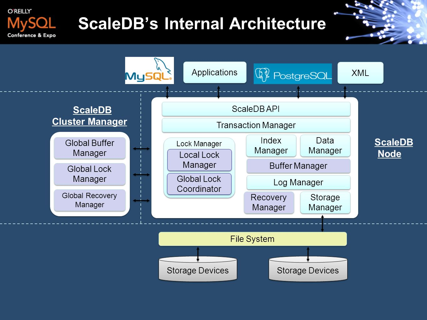 ScaleDB's Internal Architecture