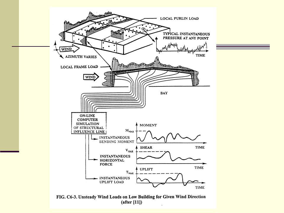 UAA Civil Engineering