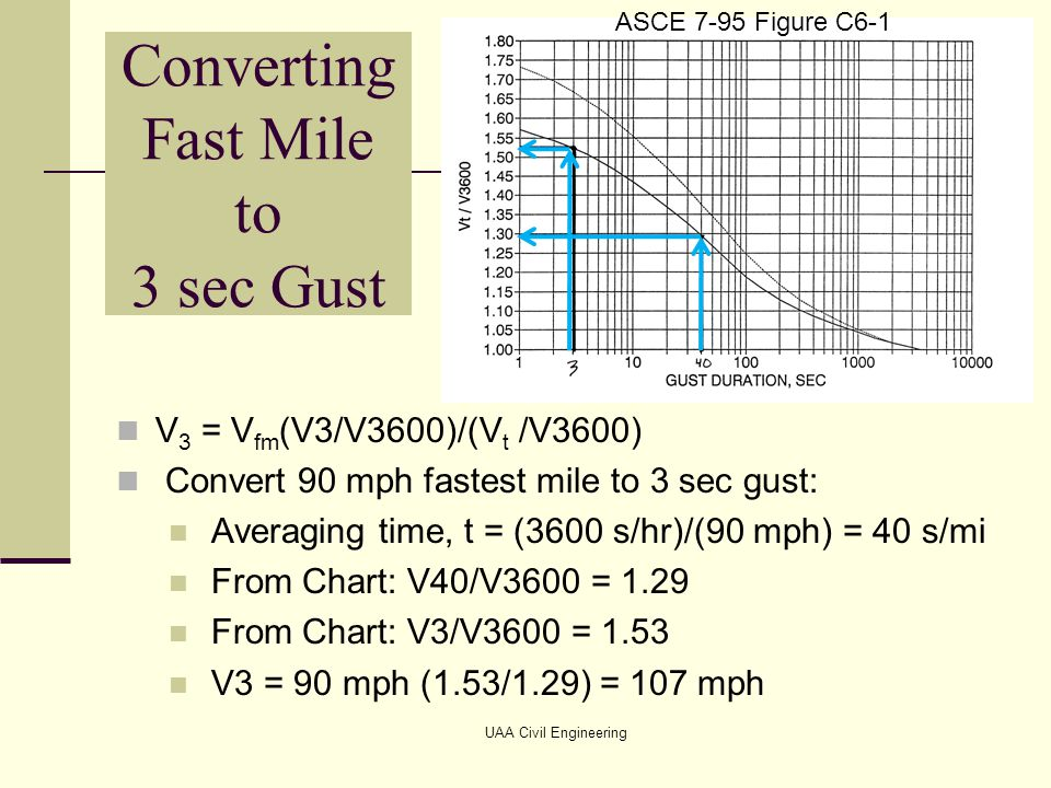 Converting Fast Mile to 3 sec Gust