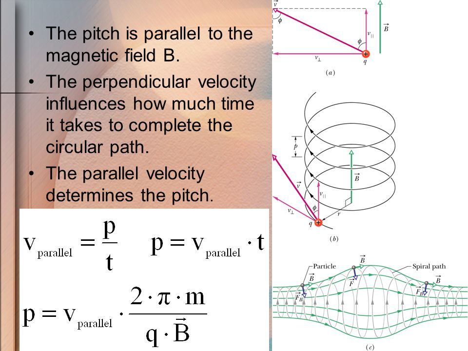 The pitch is parallel to the magnetic field B.