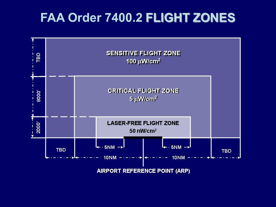 FAA Order 7400.2 FLIGHT ZONES